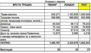 RTS objavio podatke o troškovima u Riju, dnevnice 84 evra
