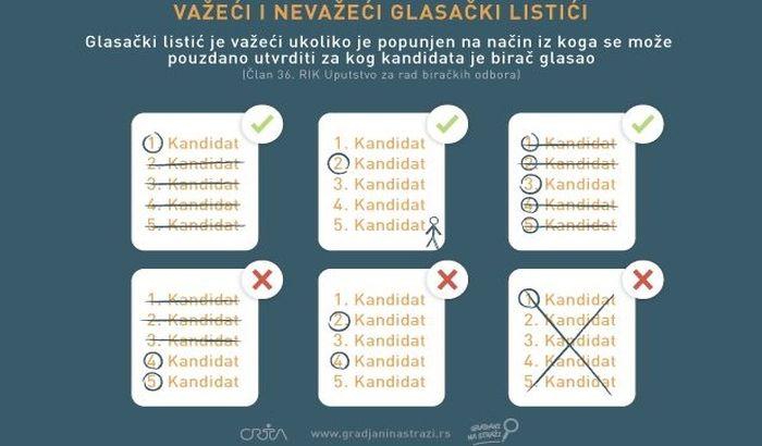 Na glasačkim listićima dozvoljeno šaranje, ali obavezan odabir jednog kandidata