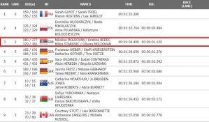 Srpske kajakašice osvojile bronzu na Svetskom kupu
