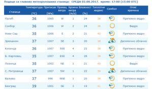 Crveni meteoalarm: U Beogradu 39 stepeni, u Novom Sadu izmereno 38