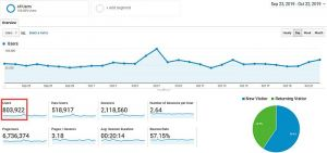 Još jedan rekord za 021 - 800.000 čitalaca u poslednjih mesec dana
