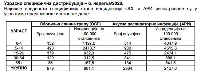 U Vojvodini proglašena epidemija gripa, od sutra zatvorene škole i vrtići 29834